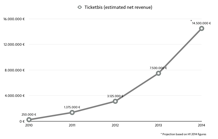 revenue model ticketbis