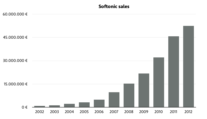 softonic revenues layoffs