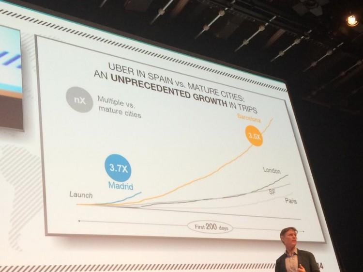 uber spain growth