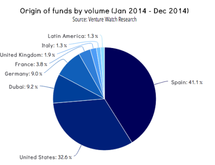 spanish startups 2014