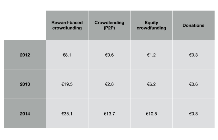 crowdfunding spain