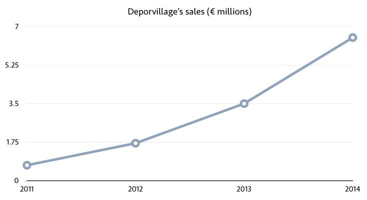 deporvillage revenue