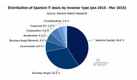 startup investments spain