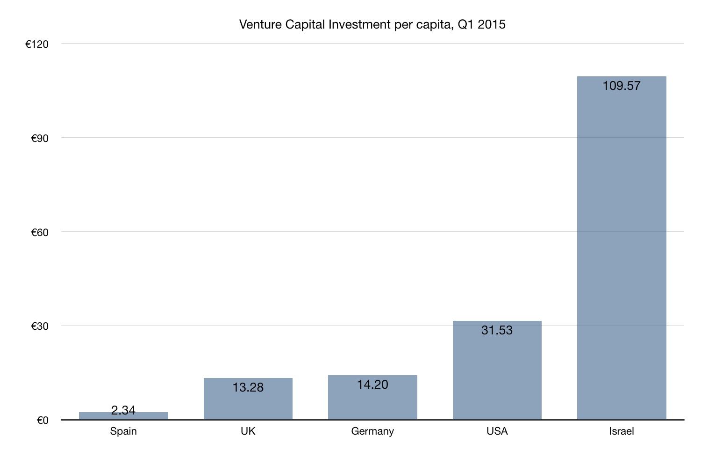 venture capital spain