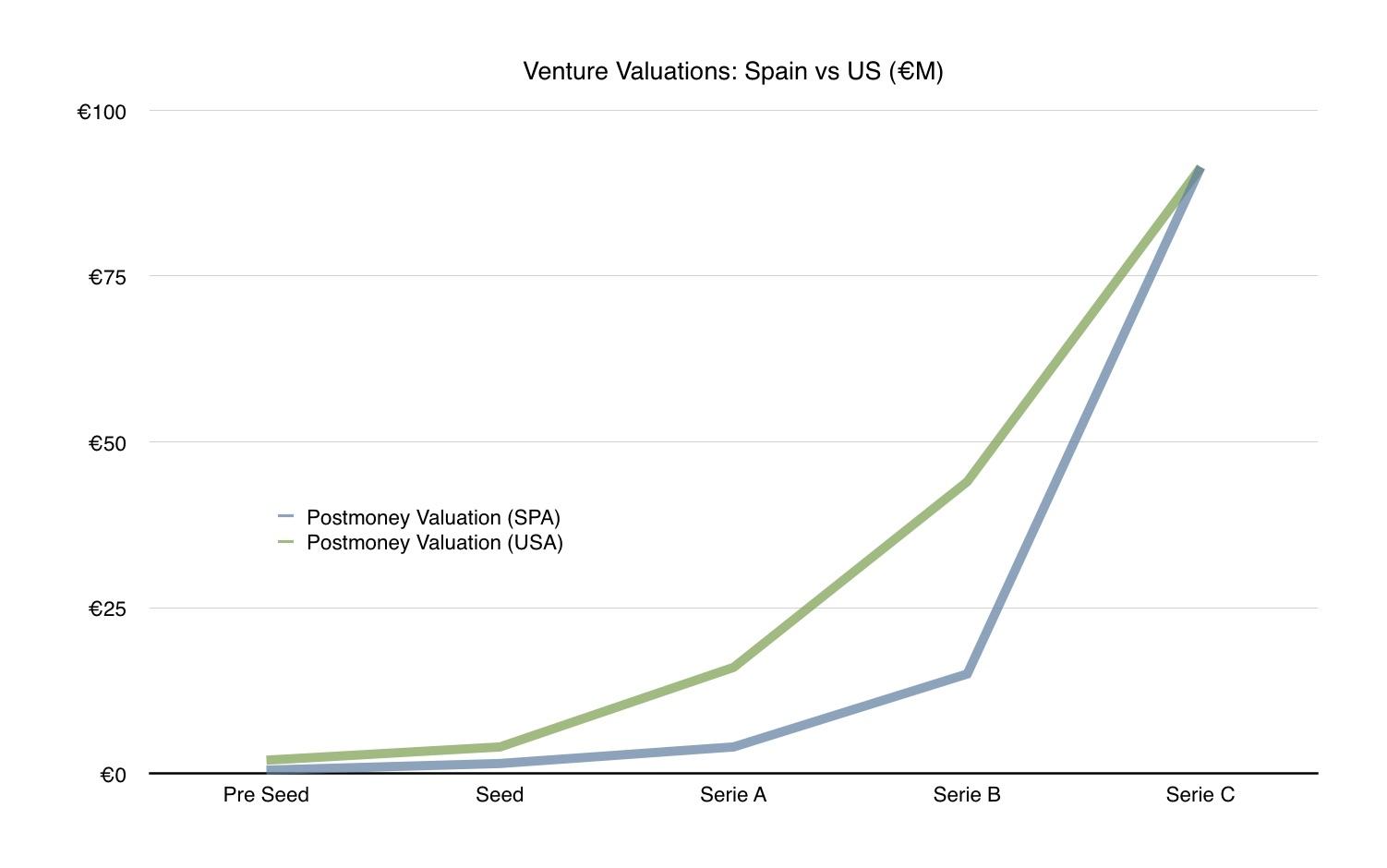 spanish startup valuations