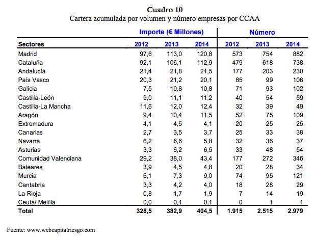 enisa_cdti_cataluña