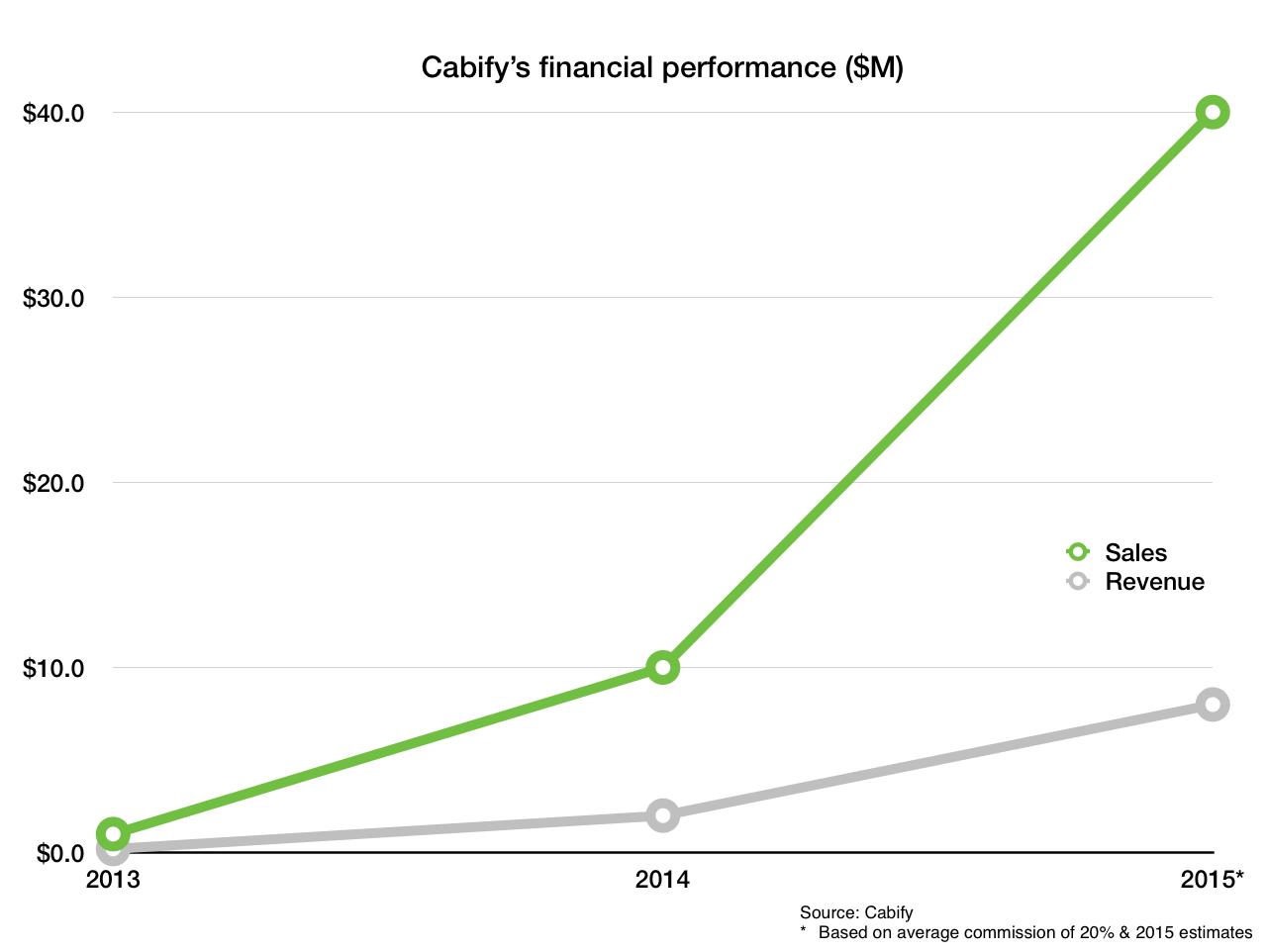 cabify revenue