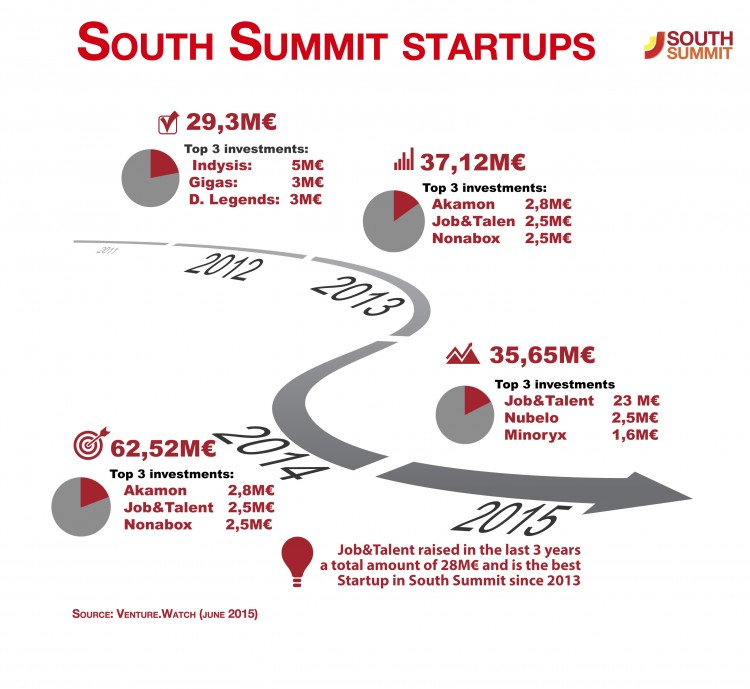south summit startups