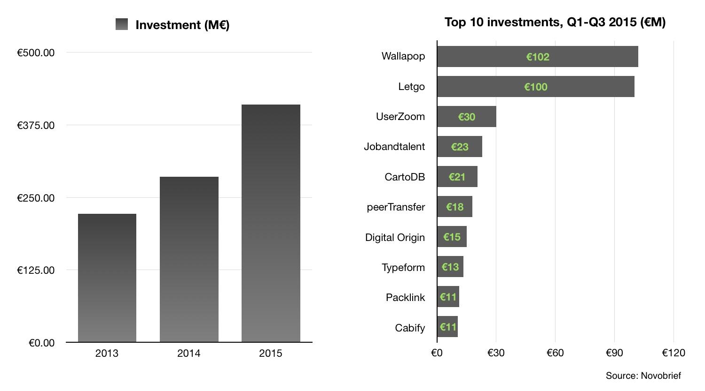 spanish startups funding 2015