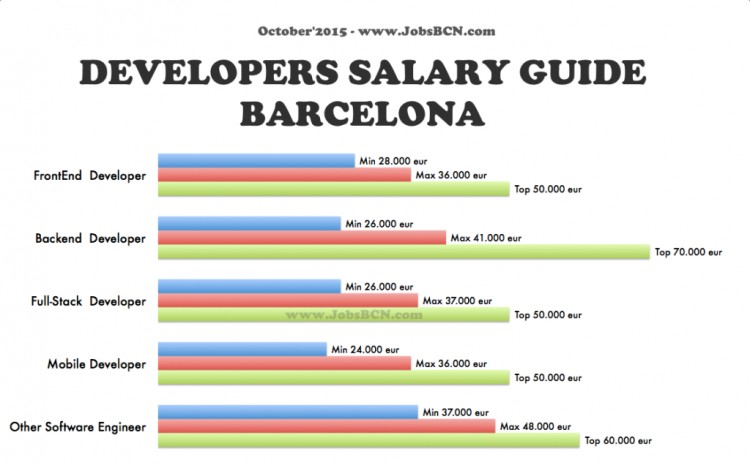 Tech Jobs Barcelona