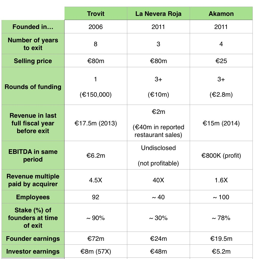 spanish startup exits compared