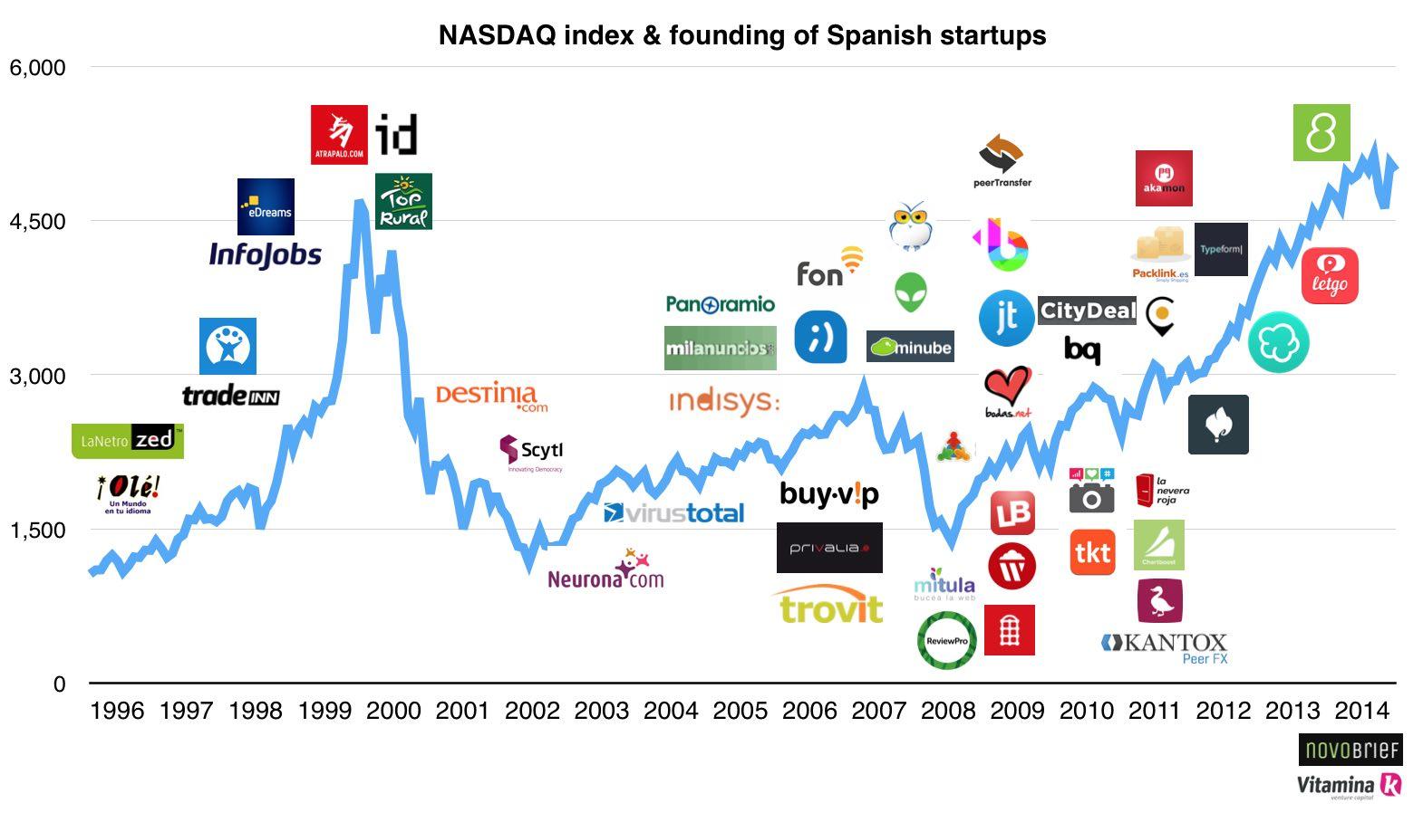 spanish startups nasdaq